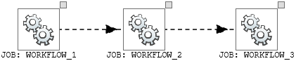 Nested Workflows